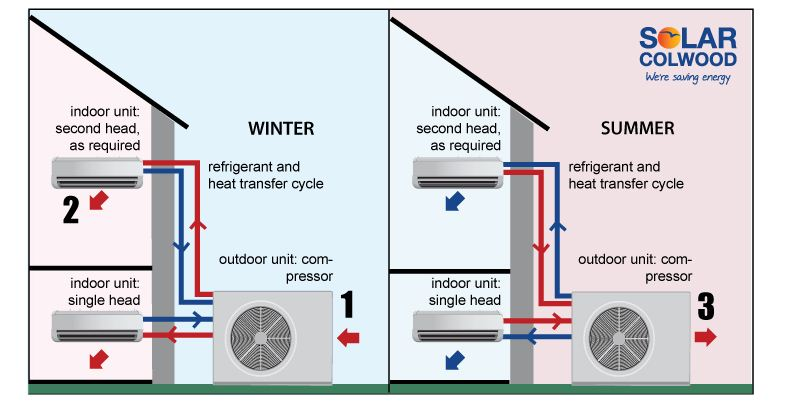 How heat pumps work diagram
